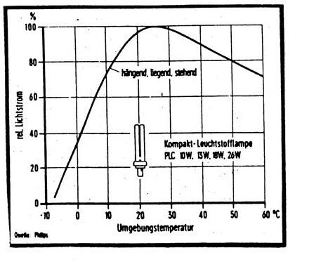 Umgebungstemperatur energiesparlen