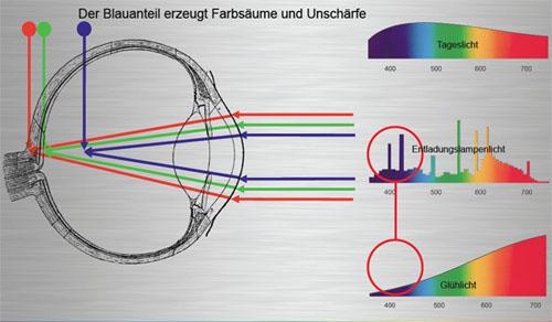 Argumente für die GLÜHHBIRNE - Informationen über Glühbirnen ...