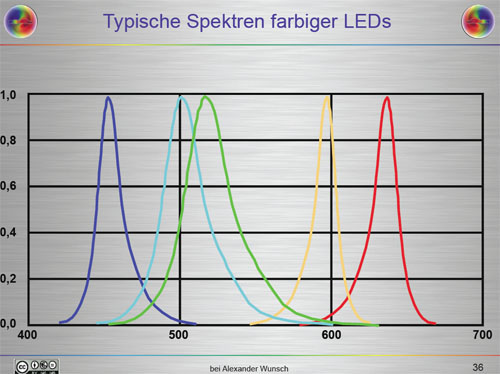 LED Farbspektrum